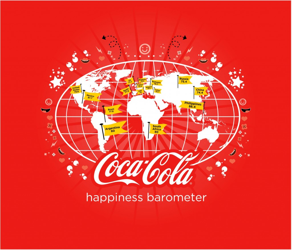 Coca-Cola Happiness Barometer