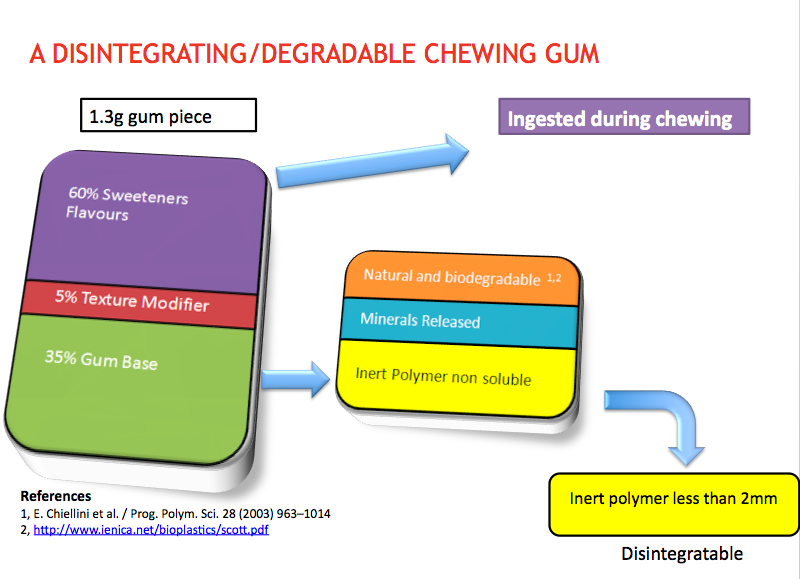 Degradable_Gum_Breakdown